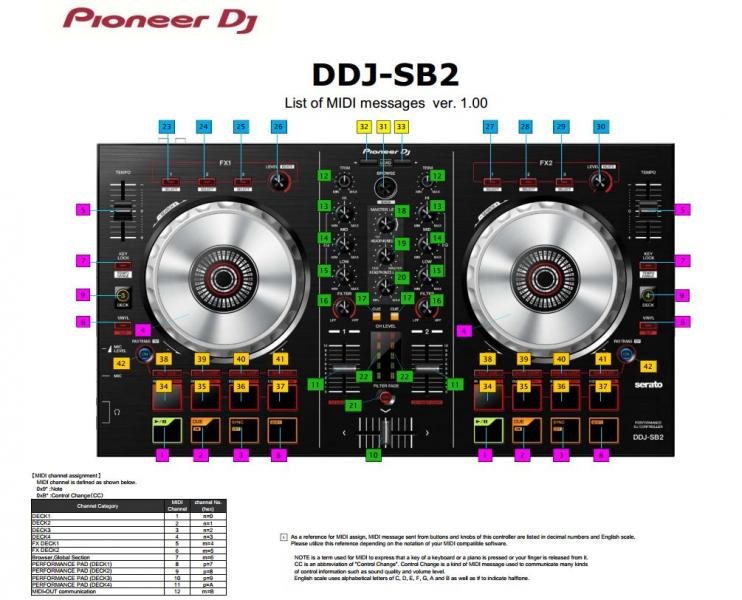 The Pioneer DDJ-SB2 — the same but a little more | DJWORX